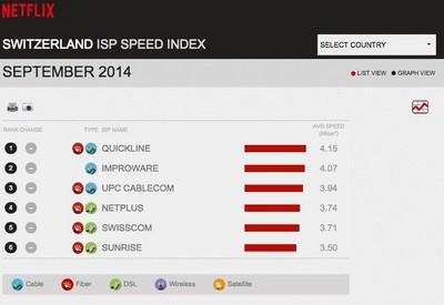 netflix_Streaminggeschwindigkeit_CH